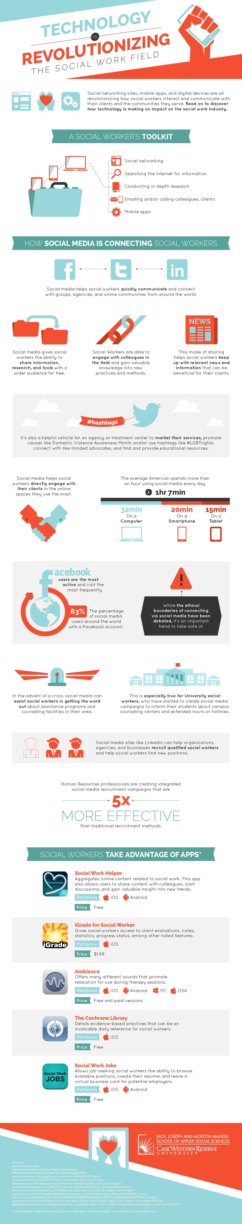 Infographic: Technology is Revolutionizing the Social Work Field