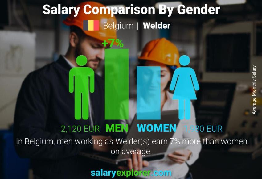 Welder Average Salary In Belgium 2020 The Complete Guide