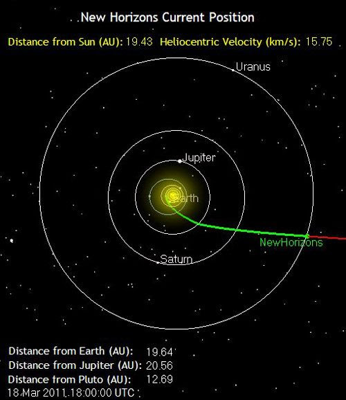 The green line marks the path traveled by the New Horizons spacecraft as of 11:00 AM, Pacific Daylight Time, on March 18, 2011.  It is 1.8 billion miles from Earth.