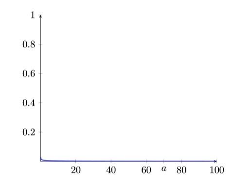 TiKZ won't graph 1/sqrt(x)Path won't show up in tikzTikz and