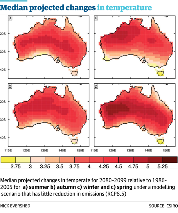 median temperatures