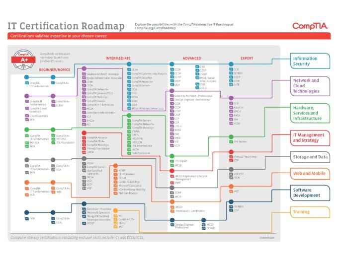 10 Top Healthcare It Certifications Healthcare