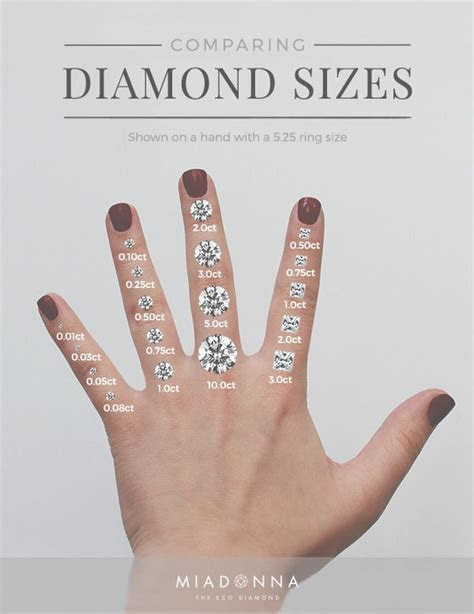 Choosing the Perfect Diamond Carat Size for Your