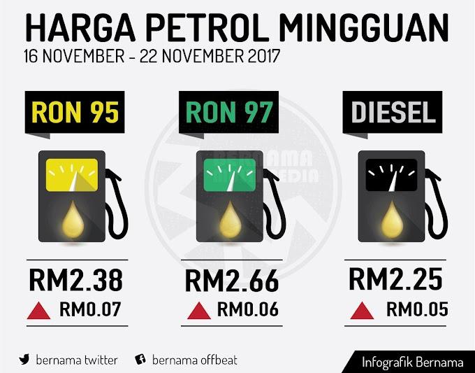 Harga Runcit Produk Petroleum 16 November Hingga 22 November