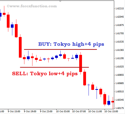 Best forex pairs to trade london session