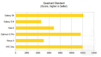 Kelebihan HTC One dengan Galaxy S4, dan Nexus 4