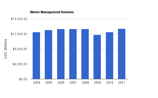 Waste Management Revenue Chart