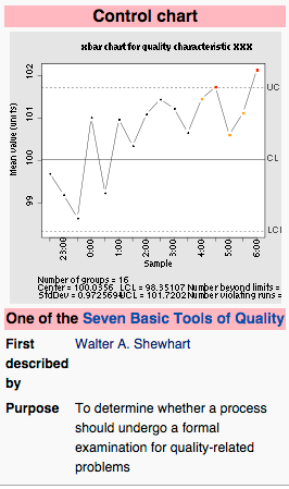 Figure 1 - From Wikipedia on Walter Shewhart