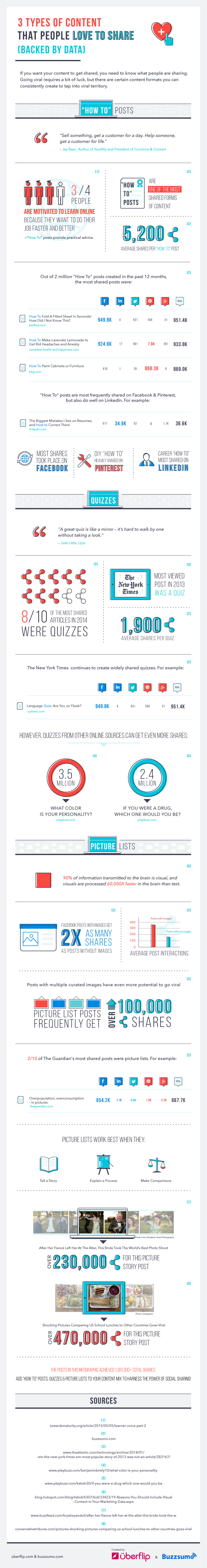 3 Content Formats That People Love to Share