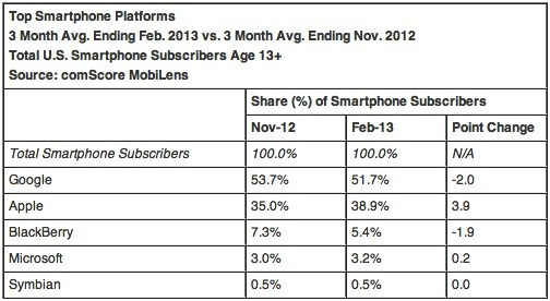 ComScore Apple was up to 39 percent smartphone share in February, Android on top at 52 percent