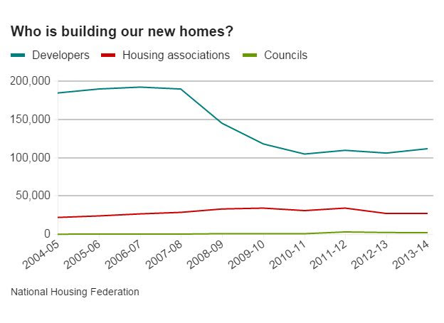 Chart showing who is building new houses