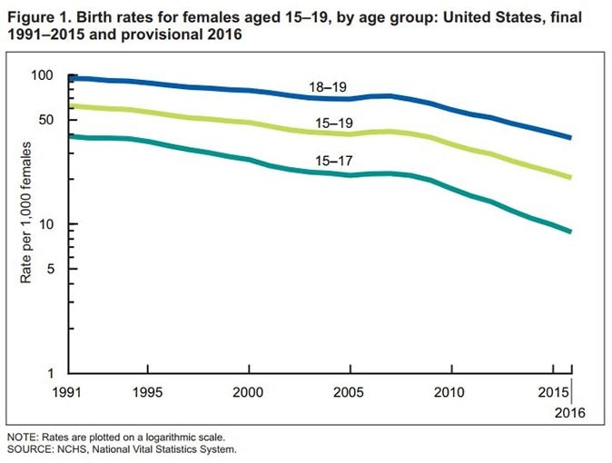 Birth rates for females aged 15–19, by age group: United States, final 1991–2015 and provisional 2016
