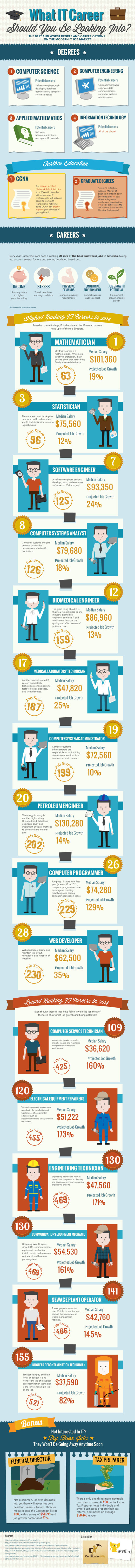 Infographic: What IT Career Should You Be Looking Into #infographic