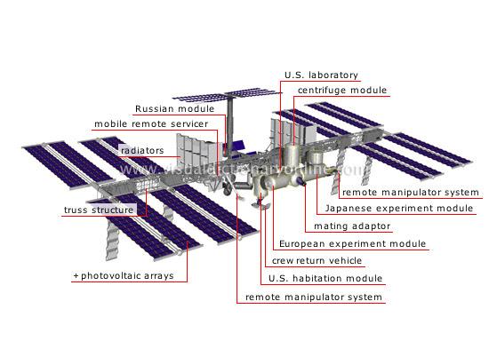 ASTRONOMY :: ASTRONAUTICS :: INTERNATIONAL SPACE STATION ...