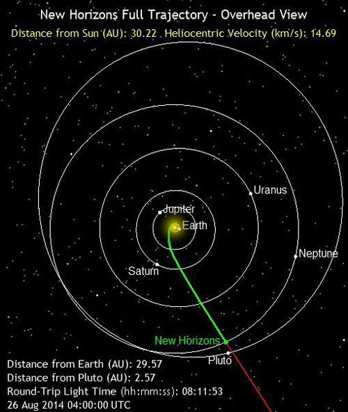 The green line marks the path traveled by the New Horizons spacecraft as of 9:00 PM, Pacific Daylight Time, on August 25, 2014.  It is 2.8 billion miles from Earth.