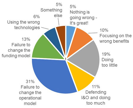 Image result for why cloud projects fail