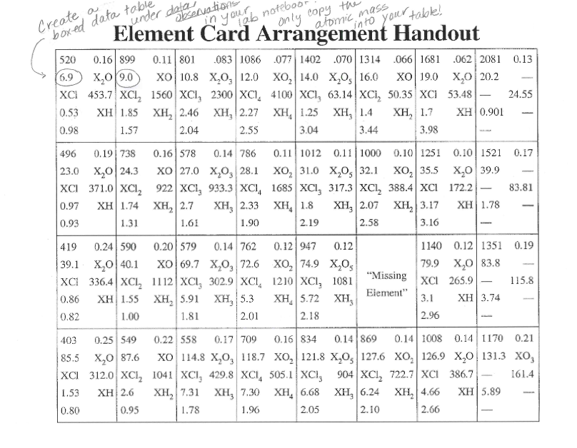 Periodic Table Basics Cards Answer Key Aderichie Co