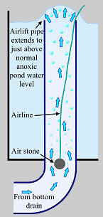 Anoxic Filtration