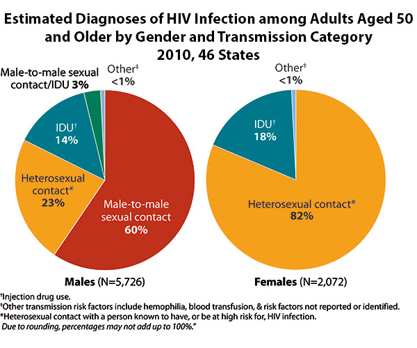 These two charts show the transmission categories for HIV diagnoses among persons aged 50 and over in 2011. There were 5,726 diagnoses of HIV among men aged 50 and over in 2011. Sixty percent of those infections were due to male-to-male sexual contact, 23% were due to heterosexual contact, 14% were due to injection drug use, 3% were due to male-to-male sexual contact and injection drug use, and less than 1% were due to other risk factors, such as hemophilia or blood transfusion. There were 2, 072 diagnoses of HIV among women aged 50 and over in 2011. Eighty two percent of those infections were due to heterosexual contact, 18% were due to injection drug use, and less than 1% were due to other risk factors, such as hemophilia or blood transfusions.