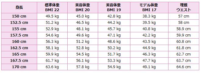 ウエスト 平均 女性 男女別のウエストの平均は?身長別の標準サイズや理想サイズも紹介!
