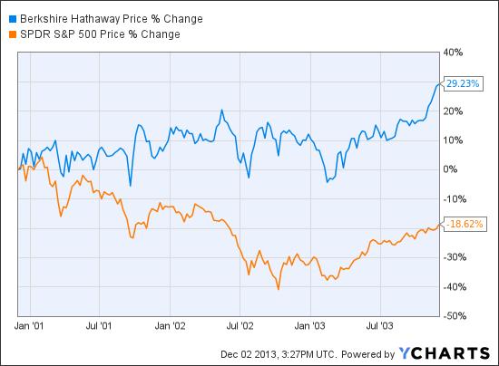 Historical stock charts yahoo