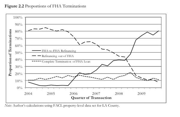 FHA Refinancing Graph