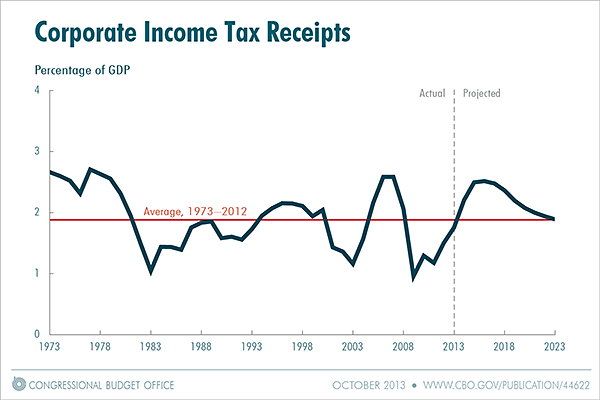 Corporate Income Taxes As Percent Of GDP, 1973 - 2023 Chart
