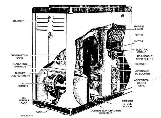 Oil Fired Furnace Wiring Diagram