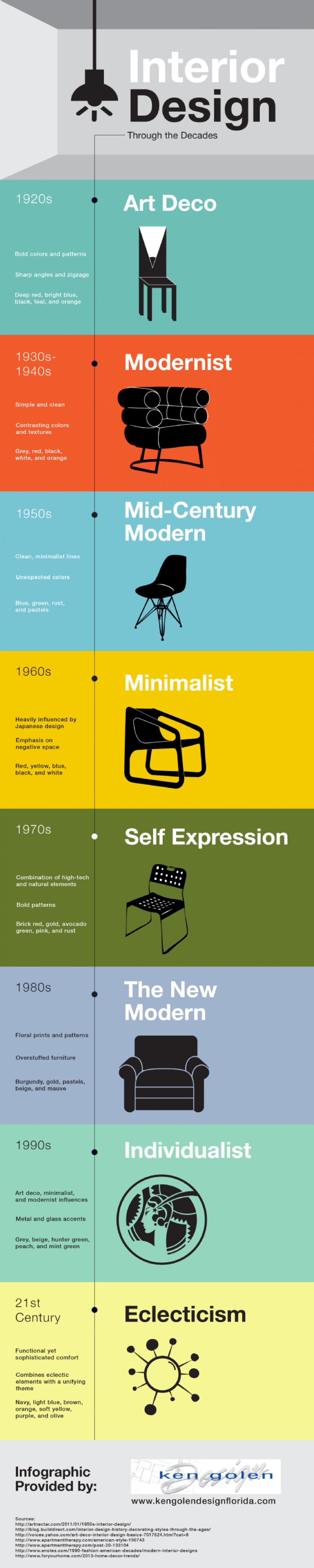 Infographic A Timeline Of Interior Design