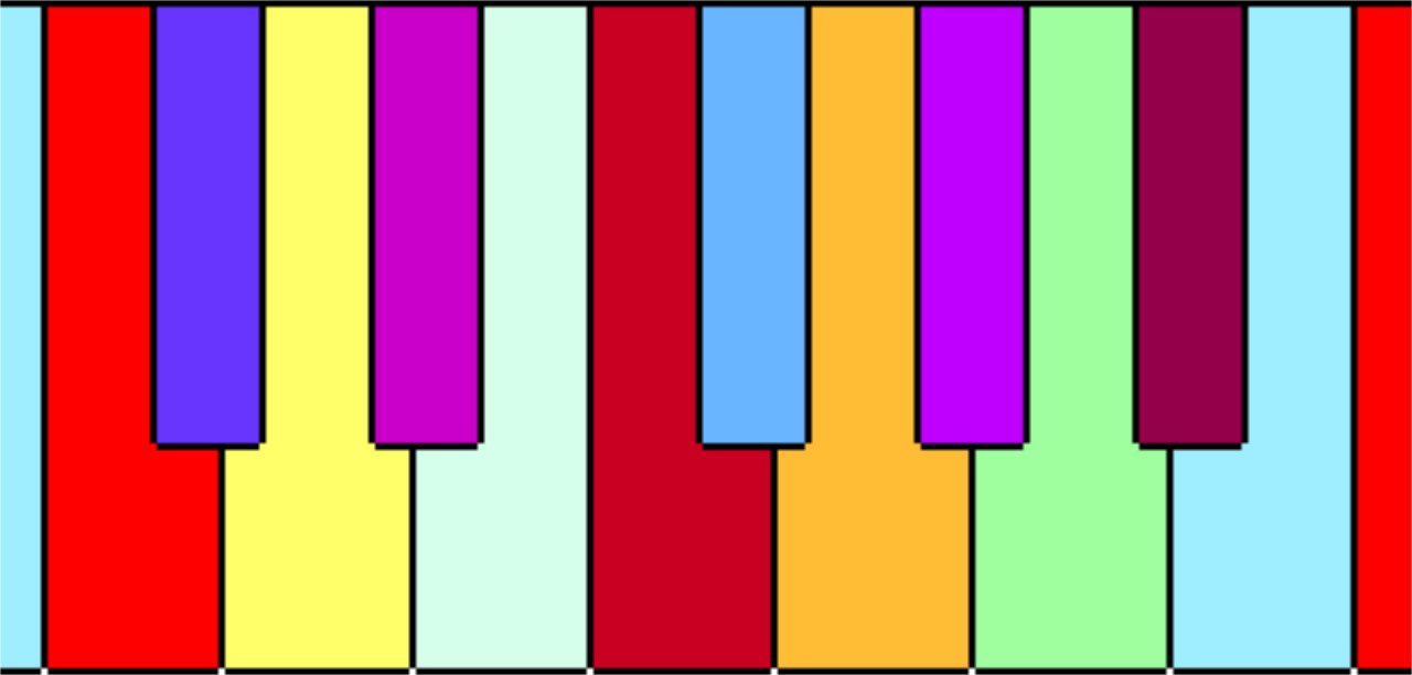 IMAGEM: Teclado sinestésico
