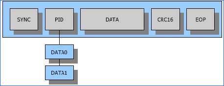 dữ liệu dữ liệu gói