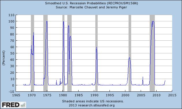 RECPROUSM156N_1-2-13 7.34 percent
