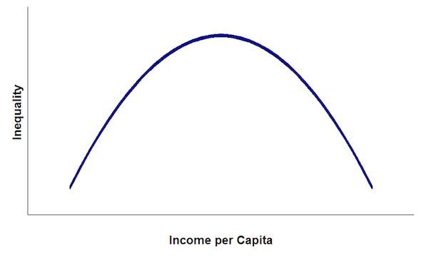 The Kuznets Cycle