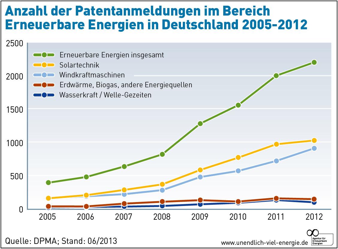 AEE_Patentanmeldungen_Erneuerbare_Energien_2005_2012_jun13-01