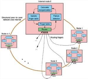 Aplicativos inteligentes para Internet têm autogerenciamento e autocorreção