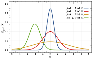 A selection of Normal Distribution Probability...