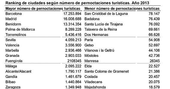Ranking de ciudades según el número de pernoctaciones turísticas en 2013.