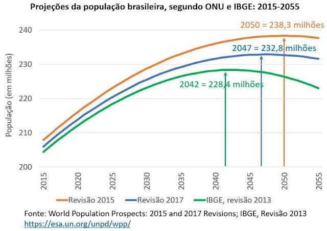 As novas projeções da ONU sobre a população brasileira e mundial