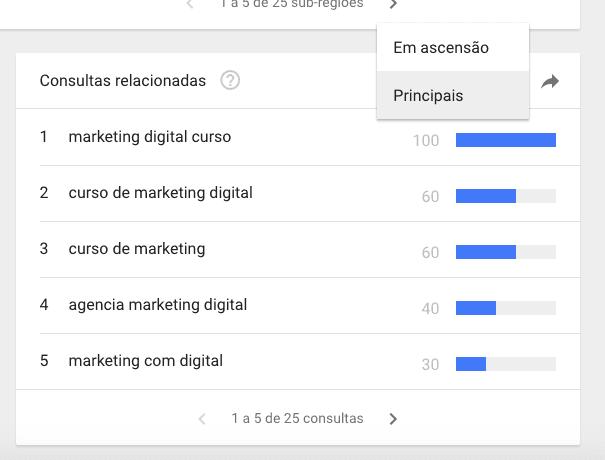 Google Trends: Sugestão de Termos