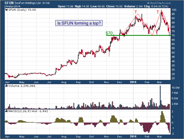 1-year chart of SFUN (SouFun Holdings Limited)