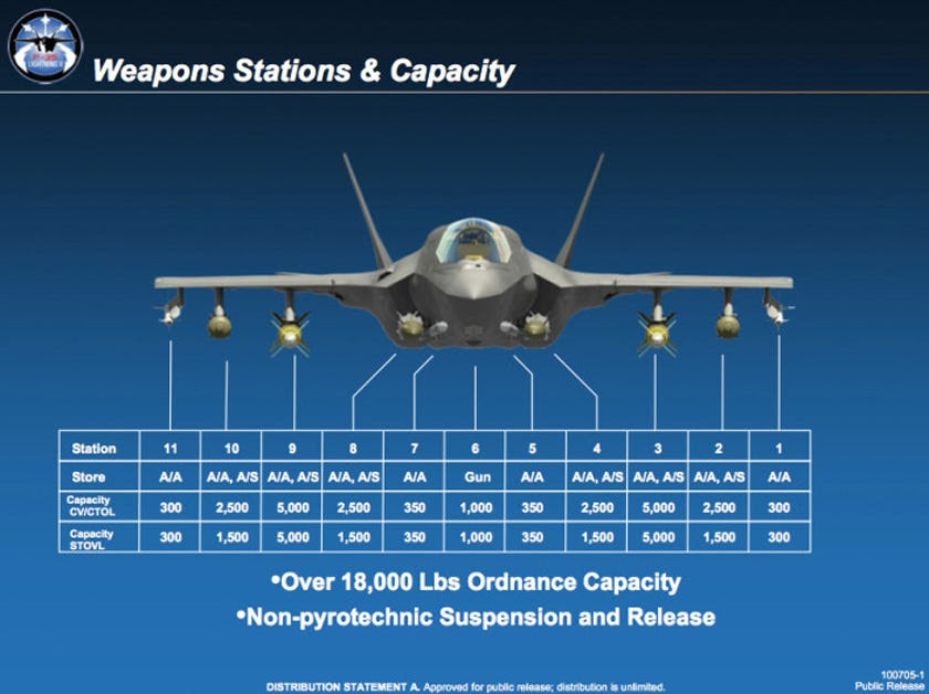 f35 weapons infographic
