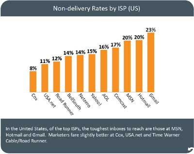 Non-delivery Rates by ISP (US)