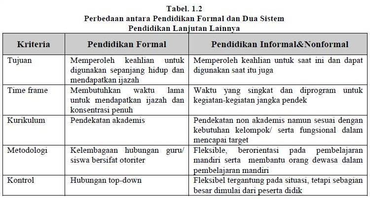 Makalah Pendidikan Formal Informal Dan Nonformal Blogernista