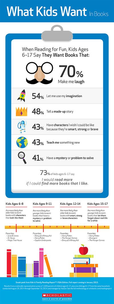 ScholasticInfoGraphicWhatKidsWant