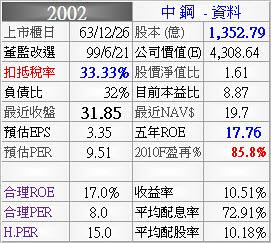 2002 中鋼_資料