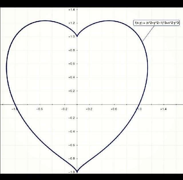 Herz Funktion Mathe