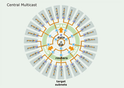 Central Multicast