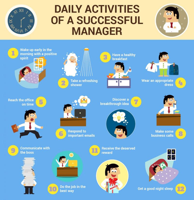 Executive Schedule Surveys : daily routine