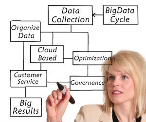 Why companies are looking to SaaS applications for supply chain data
