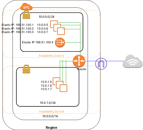 How To Read Create Aws Architecture Diagrams Aws